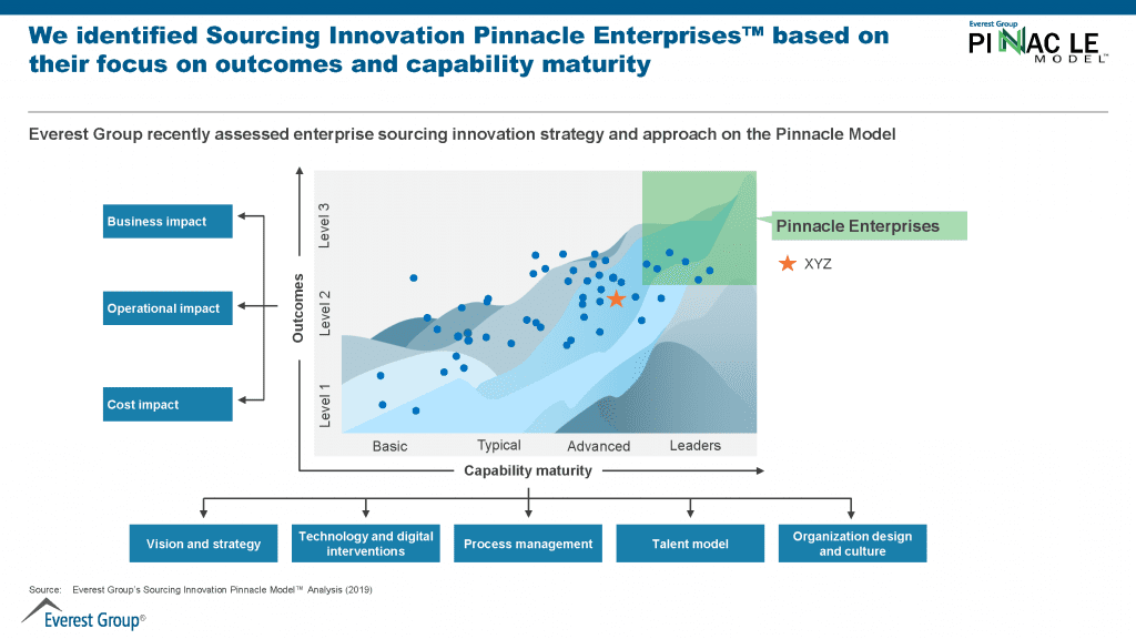 Sourcing Innovation based on outcomes and capability maturity