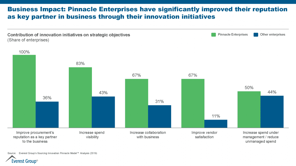 companies have significantly improved their reputation with innovation