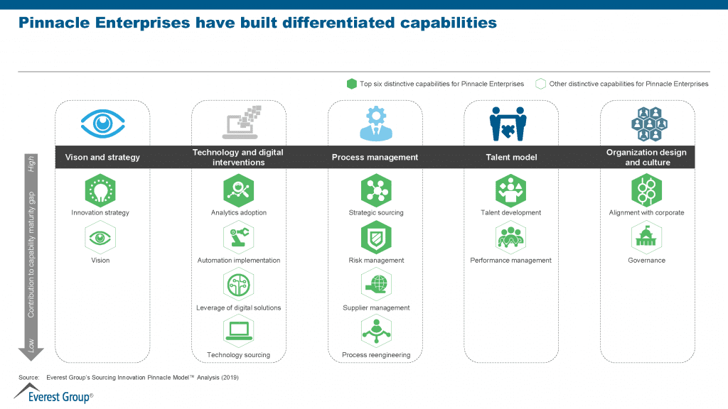 enterprises have built differentiated capabilities