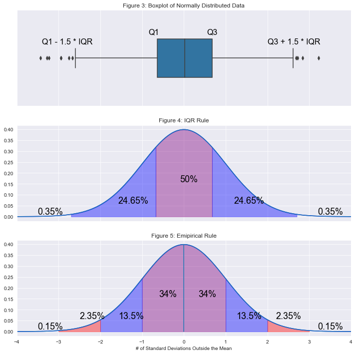 fig3: a box and whisker plot with quantiles labeled and data outliers labeled. fig4: a normal distribution showing percentages of the population under parts of the curve relating to the IQR rule fig5: a normal distribution showing percentages of the population under parts of the curve relating to the empirical rule