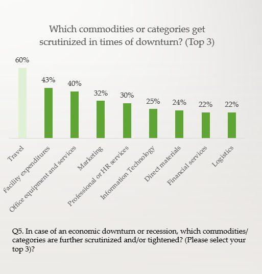 Coronavirus impact on commodities