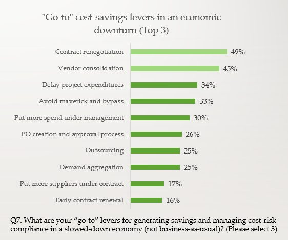 Procurement levers for generating savings during a coronavirus recession