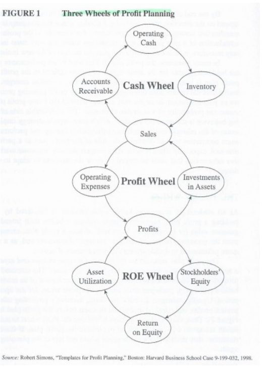 The Three Wheels of Profit Planning during the Coronavirus Recession are the Cash Wheel, the Profit Wheel, and the ROE Wheel.