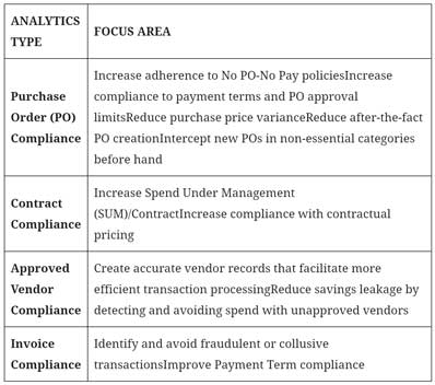 table of Analytics types like Supplies and the focus areas.
